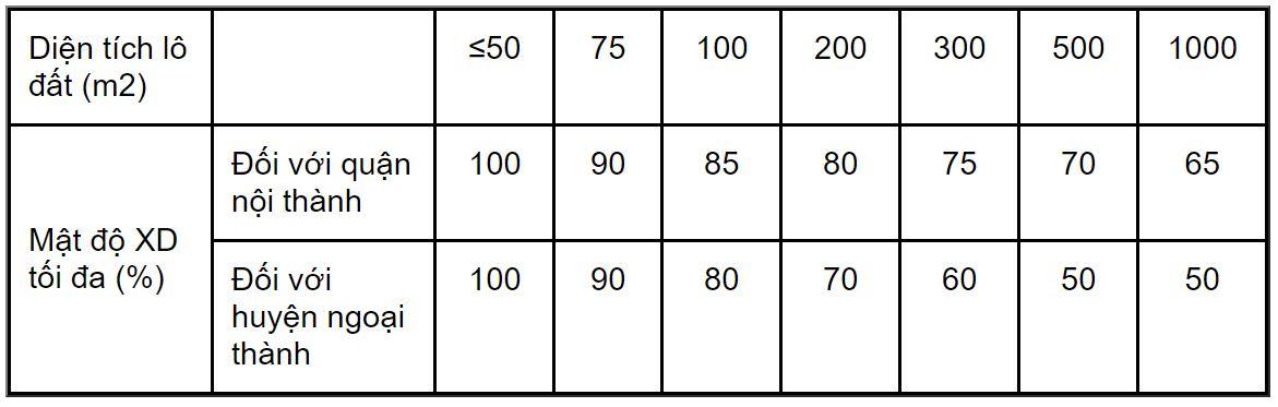 bảng mật độ xây dựng